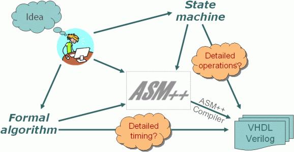 verilog state machine template